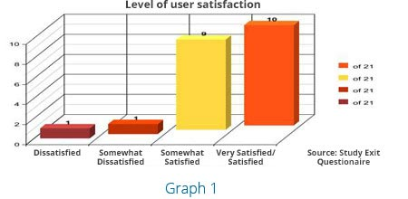 Level of user satisfaction Graph
